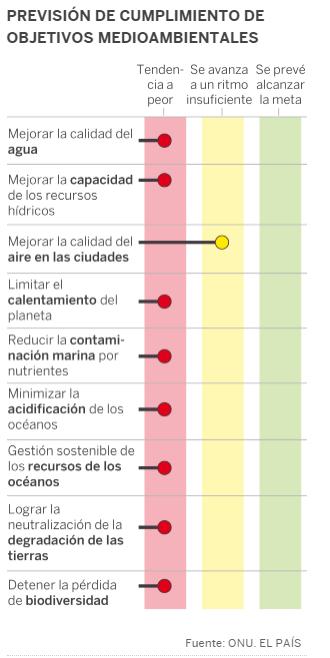 Porcentaje de previsión de cumplimiento medioambientales