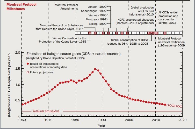 Milestones de la capa de ozono