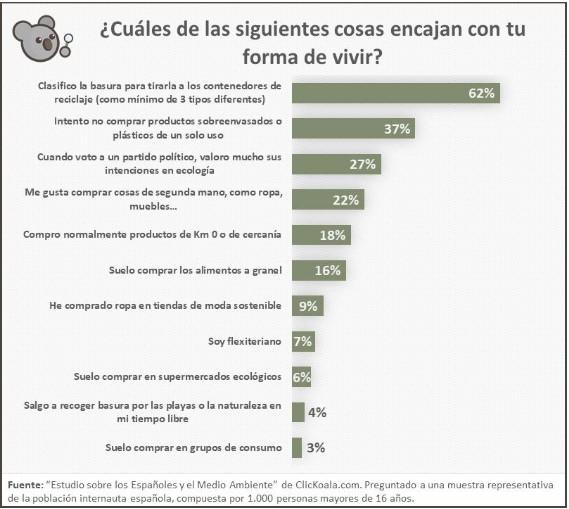 formas de vida de españoles