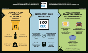 EkoRec cómo fabrican
