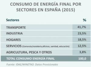 consumo energía según sectores