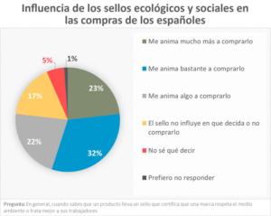 Influencia de los sellos ecológicos en las compras