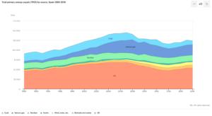 grafico sobre origen energia