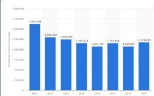 Volumen de residuos de madera gestionados en España de 2010 a 2017