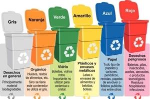 colores de contenedores de reciclaje