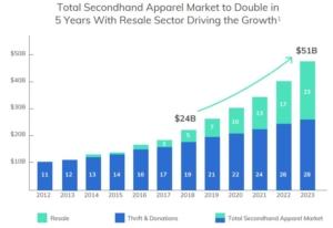 Valor del mercado de moda de segunda mano