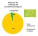 consumo productos organicos